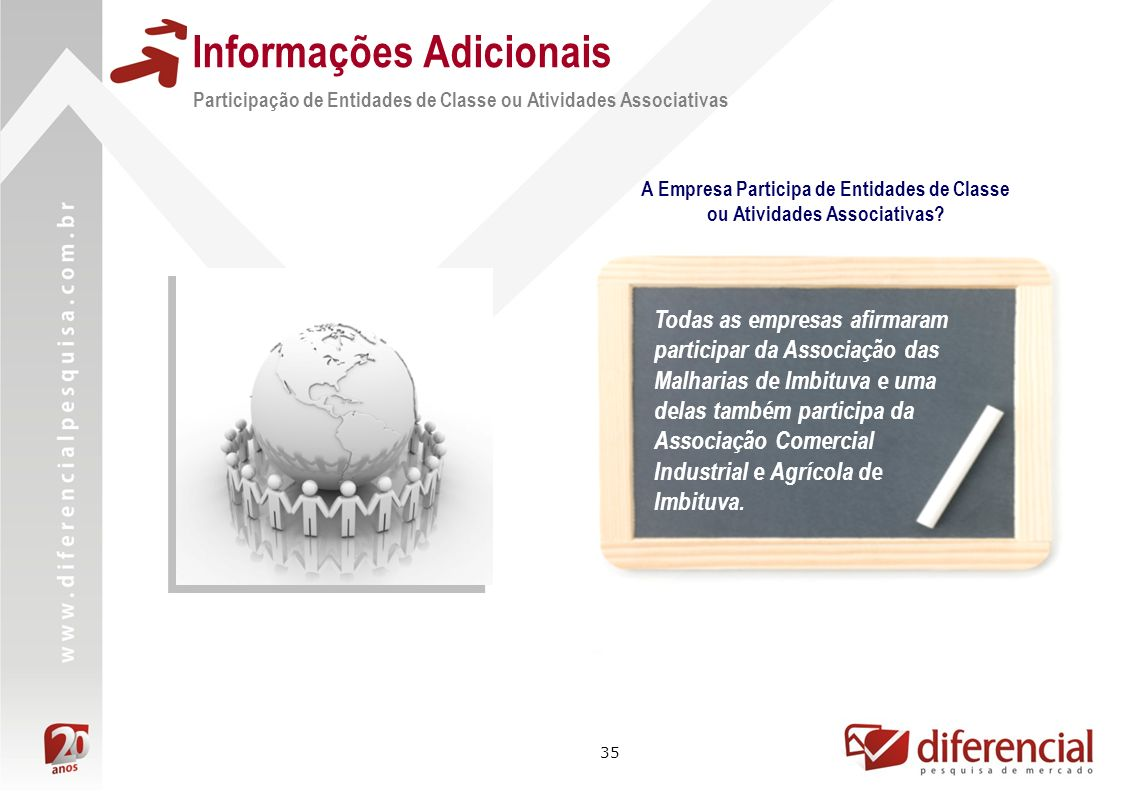 35 Informações Adicionais Participação de Entidades de Classe ou Atividades Associativas Todas as empresas afirmaram participar da Associação das Malh