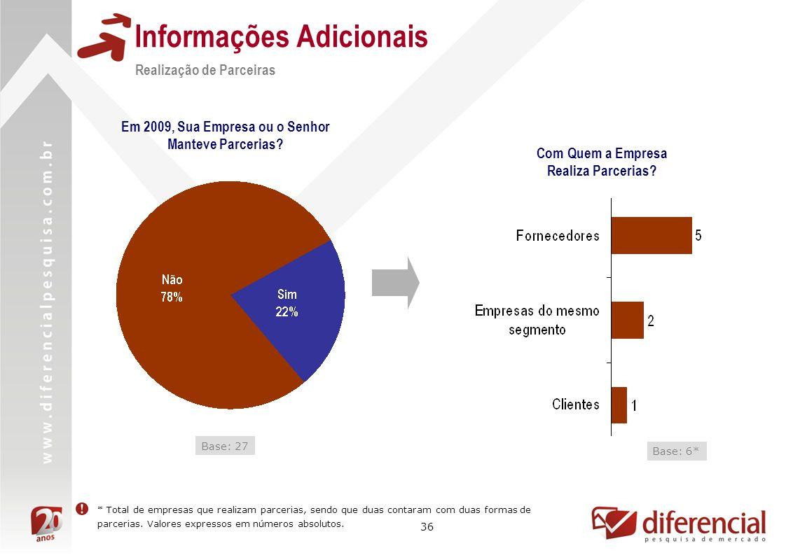 36 Informações Adicionais Base: 27 Realização de Parceiras Base: 6* Com Quem a Empresa Realiza Parcerias? Em 2009, Sua Empresa ou o Senhor Manteve Par