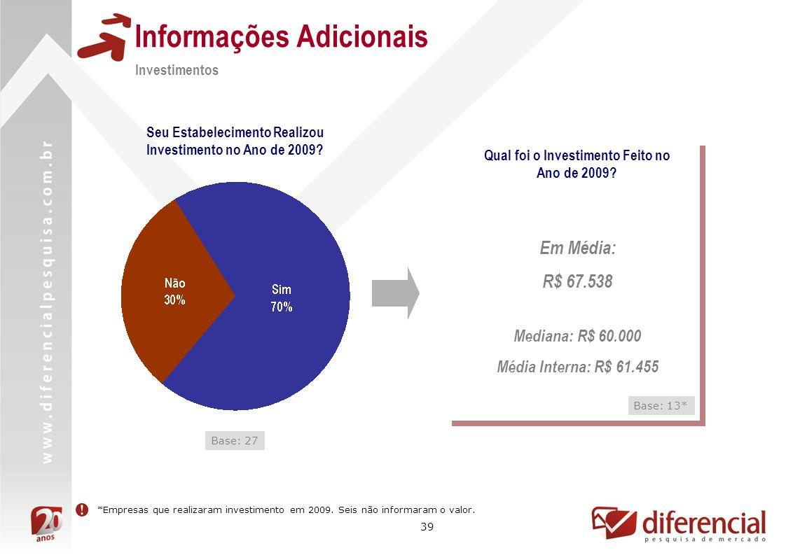 39 Informações Adicionais Investimentos Seu Estabelecimento Realizou Investimento no Ano de 2009? Base: 27 Qual foi o Investimento Feito no Ano de 200