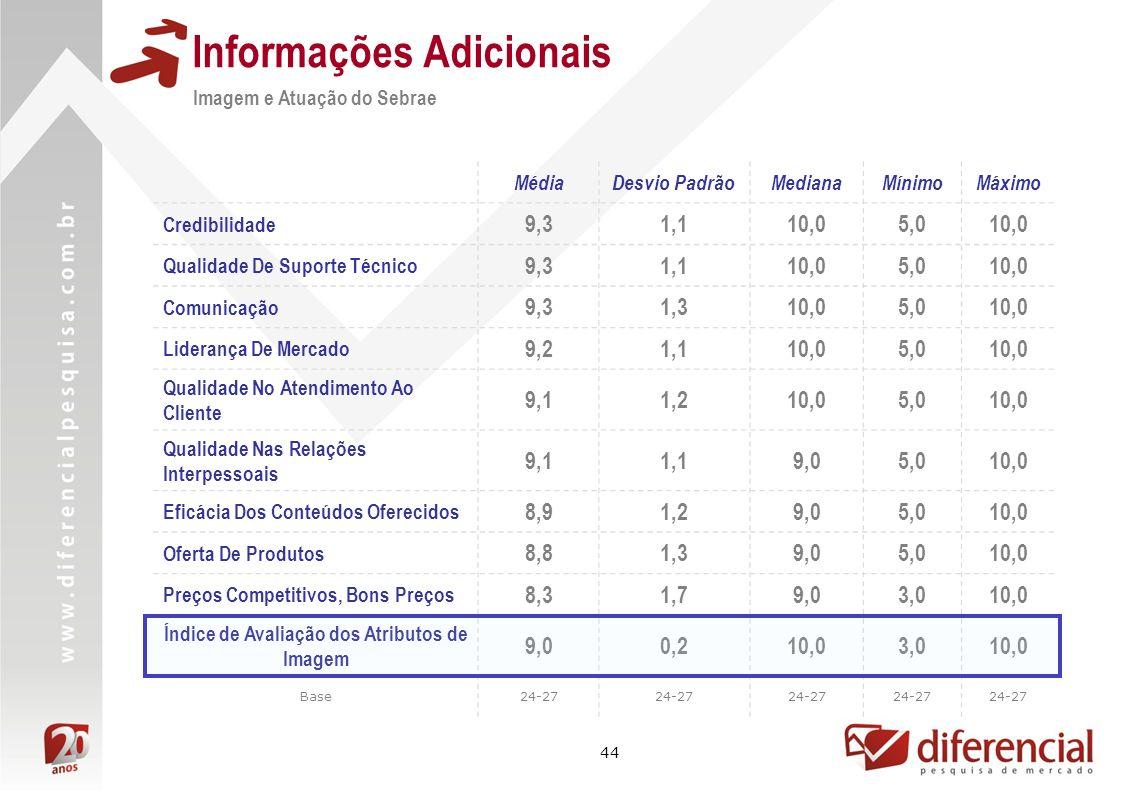 44 Informações Adicionais MédiaDesvio PadrãoMedianaMínimoMáximo Credibilidade 9,31,110,05,010,0 Qualidade De Suporte Técnico 9,31,110,05,010,0 Comunic