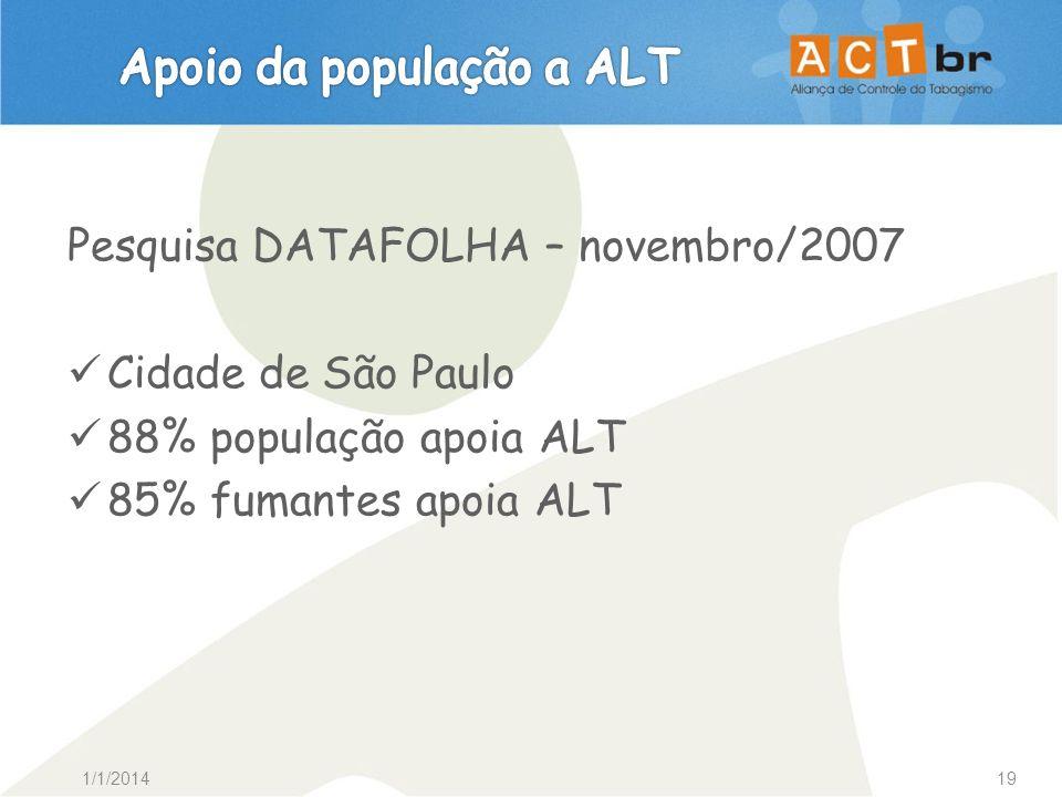1/1/201419 Pesquisa DATAFOLHA – novembro/2007 Cidade de São Paulo 88% população apoia ALT 85% fumantes apoia ALT