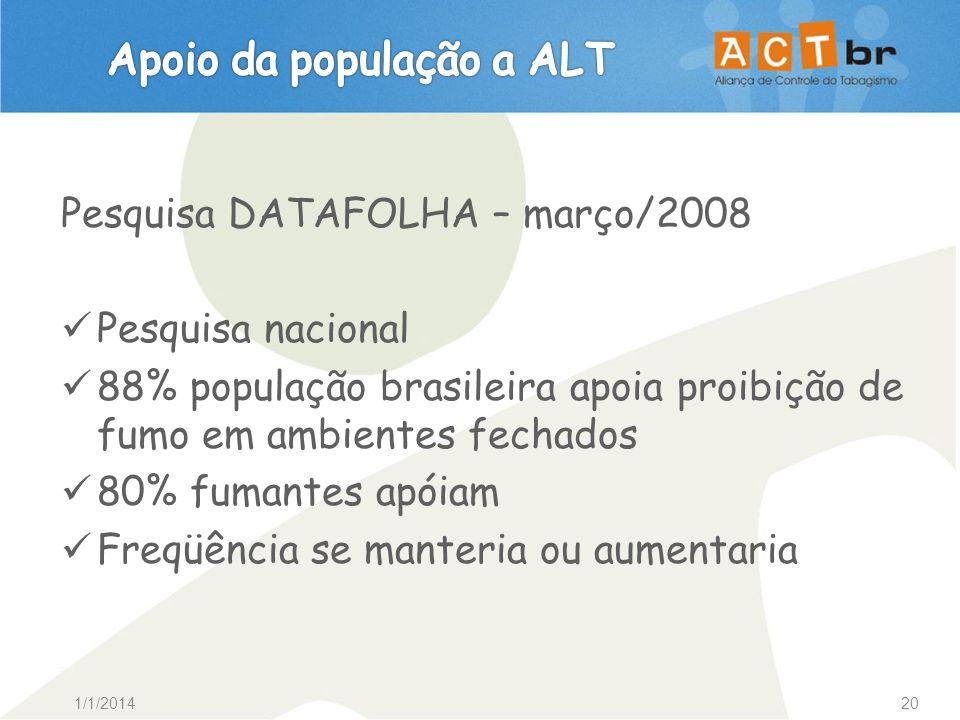 1/1/201420 Pesquisa DATAFOLHA – março/2008 Pesquisa nacional 88% população brasileira apoia proibição de fumo em ambientes fechados 80% fumantes apóia