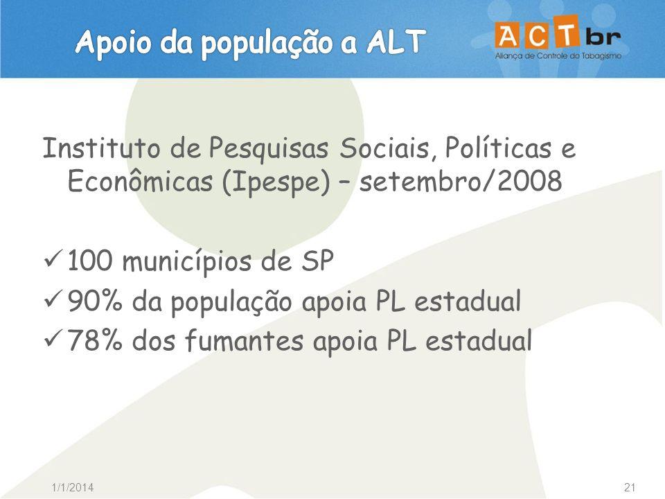 1/1/201421 Instituto de Pesquisas Sociais, Políticas e Econômicas (Ipespe) – setembro/2008 100 municípios de SP 90% da população apoia PL estadual 78%