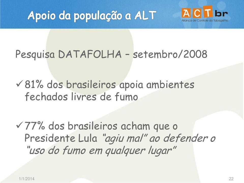 1/1/201422 Pesquisa DATAFOLHA – setembro/2008 81% dos brasileiros apoia ambientes fechados livres de fumo 77% dos brasileiros acham que o Presidente L