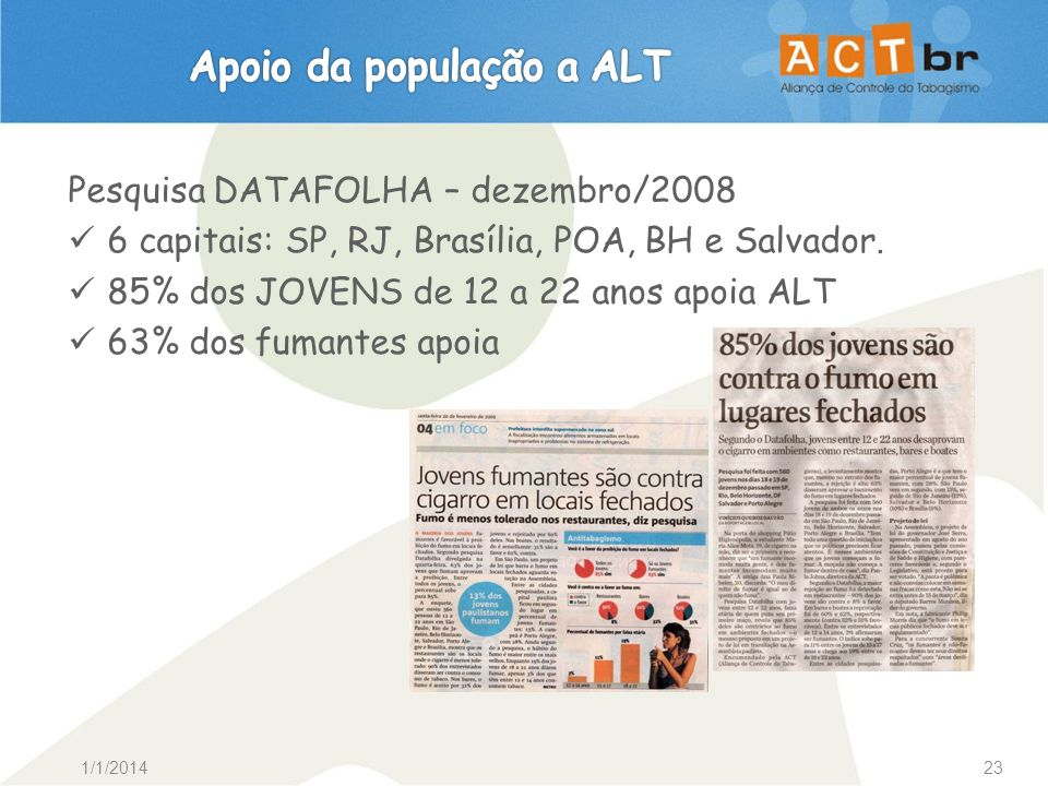 1/1/201423 Pesquisa DATAFOLHA – dezembro/2008 6 capitais: SP, RJ, Brasília, POA, BH e Salvador. 85% dos JOVENS de 12 a 22 anos apoia ALT 63% dos fuman
