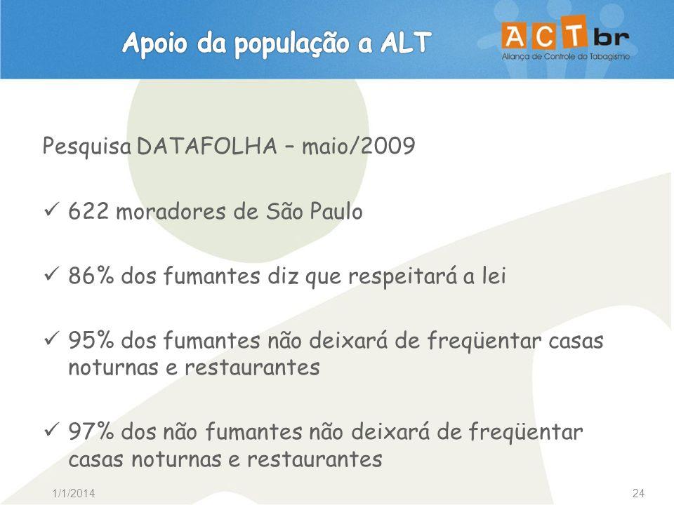 1/1/201424 Pesquisa DATAFOLHA – maio/2009 622 moradores de São Paulo 86% dos fumantes diz que respeitará a lei 95% dos fumantes não deixará de freqüen