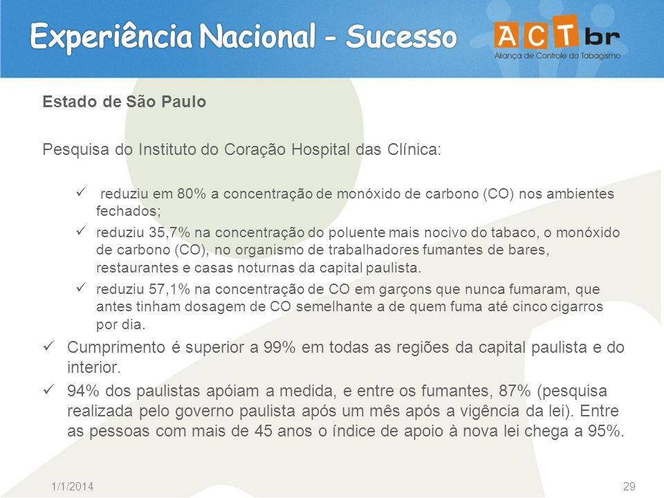 1/1/201429 Estado de São Paulo Pesquisa do Instituto do Coração Hospital das Clínica: reduziu em 80% a concentração de monóxido de carbono (CO) nos am