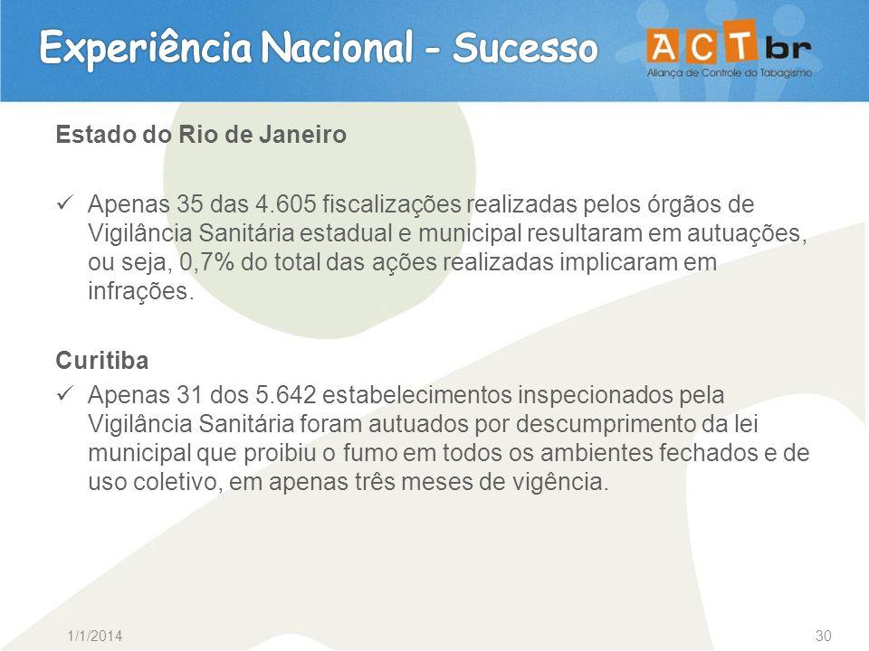 1/1/201430 Estado do Rio de Janeiro Apenas 35 das 4.605 fiscalizações realizadas pelos órgãos de Vigilância Sanitária estadual e municipal resultaram