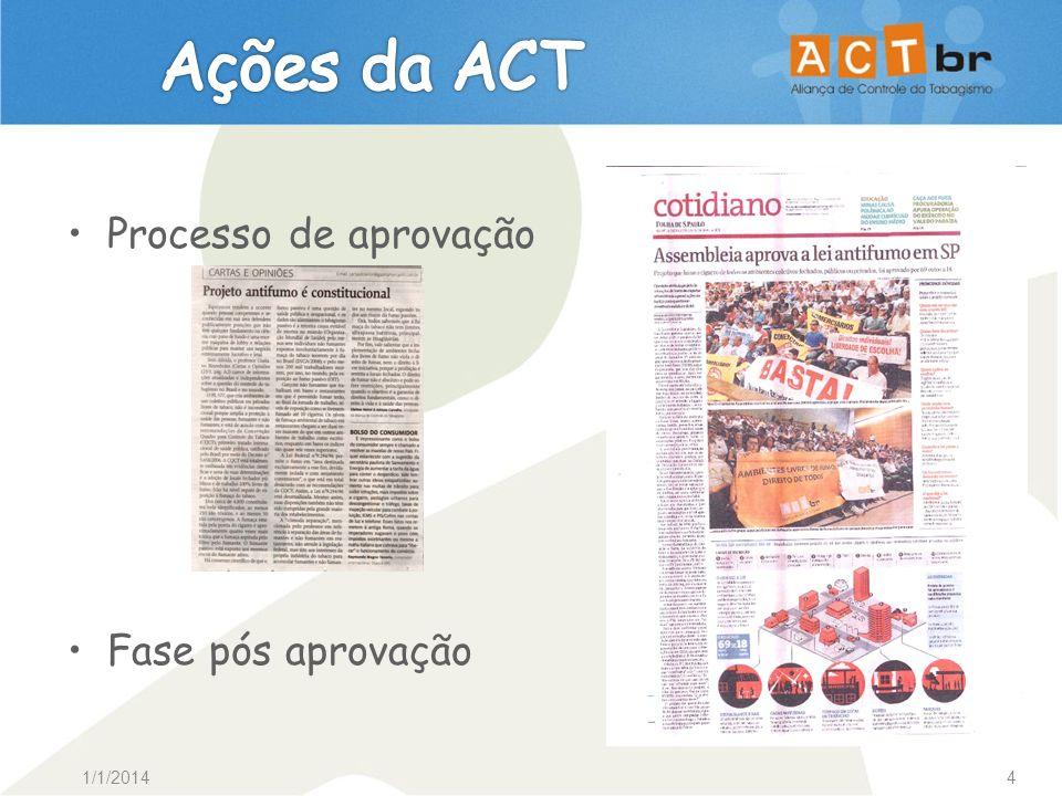 1/1/20144 Processo de aprovação Fase pós aprovação