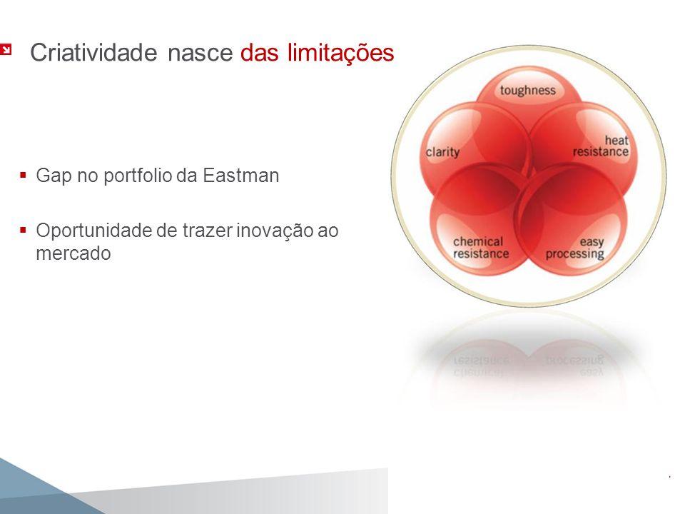 Criatividade nasce das limitações Gap no portfolio da Eastman Oportunidade de trazer inovação ao mercado