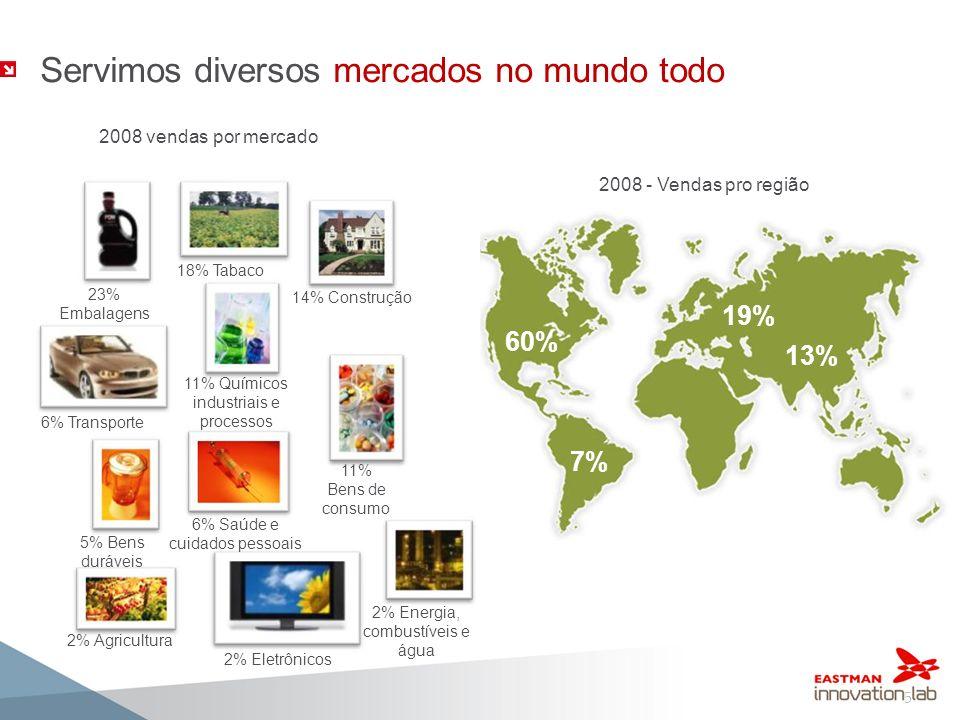 19% 13% Servimos diversos mercados no mundo todo! 7% 60% 2008 - Vendas pro região 5 5% Bens duráveis 14% Construção 23% Embalagens 18% Tabaco 11% Bens