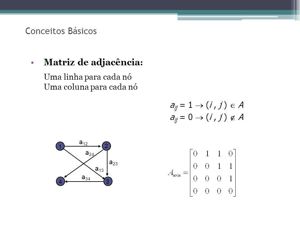 19 Conceitos Básicos Matriz de adjacência : Uma linha para cada nó Uma coluna para cada nó a 23 1 2 34 a 12 a 13 a 24 a 34 a ij = 1 (i, j ) A a ij = 0