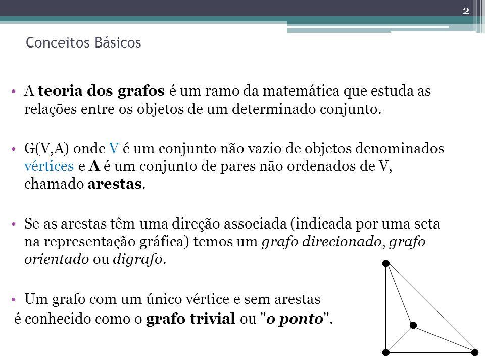 Conceitos Básicos A teoria dos grafos é um ramo da matemática que estuda as relações entre os objetos de um determinado conjunto. G(V,A) onde V é um c