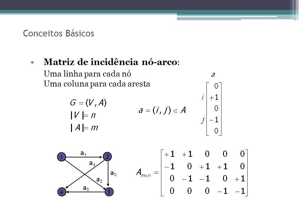 20 Conceitos Básicos Matriz de incidência nó-arco : Uma linha para cada nó Uma coluna para cada aresta 1 2 34 a1a1 a2a2 a3a3 a4a4 a5a5