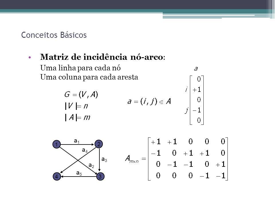 21 Conceitos Básicos Matriz de incidência nó-arco : Uma linha para cada nó Uma coluna para cada aresta 1 2 34 a1a1 a2a2 a3a3 a4a4 a5a5