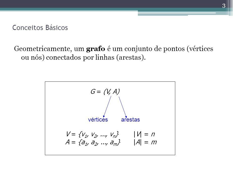 Conceitos Básicos Geometricamente, um grafo é um conjunto de pontos (vértices ou nós) conectados por linhas (arestas). 3 V = {v 1, v 2,..., v n } |V|