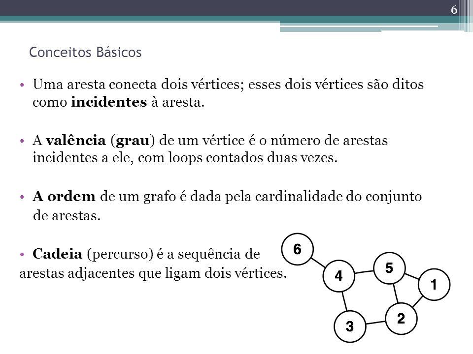 Conceitos Básicos Uma aresta conecta dois vértices; esses dois vértices são ditos como incidentes à aresta. A valência (grau) de um vértice é o número