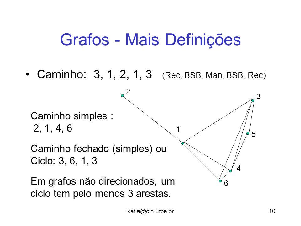 katia@cin.ufpe.br10 Grafos - Mais Definições Caminho: 3, 1, 2, 1, 3 (Rec, BSB, Man, BSB, Rec) 3 2 1 5 4 6 Caminho simples : 2, 1, 4, 6 Caminho fechado