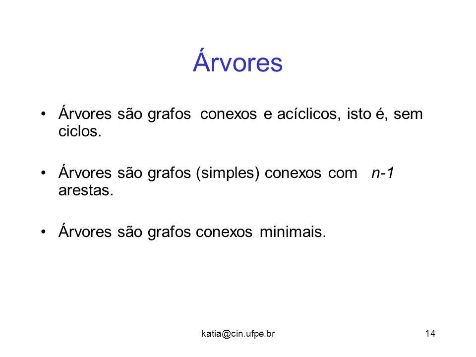 katia@cin.ufpe.br14 Árvores Árvores são grafos conexos e acíclicos, isto é, sem ciclos. Árvores são grafos (simples) conexos com n-1 arestas. Árvores