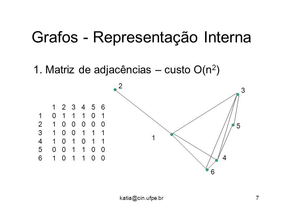 katia@cin.ufpe.br7 Grafos - Representação Interna 1. Matriz de adjacências – custo O(n 2 ) 3 2 1 5 4 6 1 2 3 4 5 6 1 0 1 1 1 0 1 2 1 0 0 0 0 0 3 1 0 0