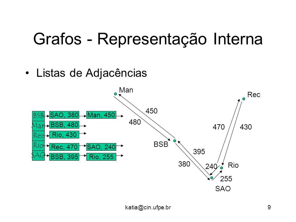 katia@cin.ufpe.br10 Grafos - Mais Definições Caminho: 3, 1, 2, 1, 3 (Rec, BSB, Man, BSB, Rec) 3 2 1 5 4 6 Caminho simples : 2, 1, 4, 6 Caminho fechado (simples) ou Ciclo: 3, 6, 1, 3 Em grafos não direcionados, um ciclo tem pelo menos 3 arestas.