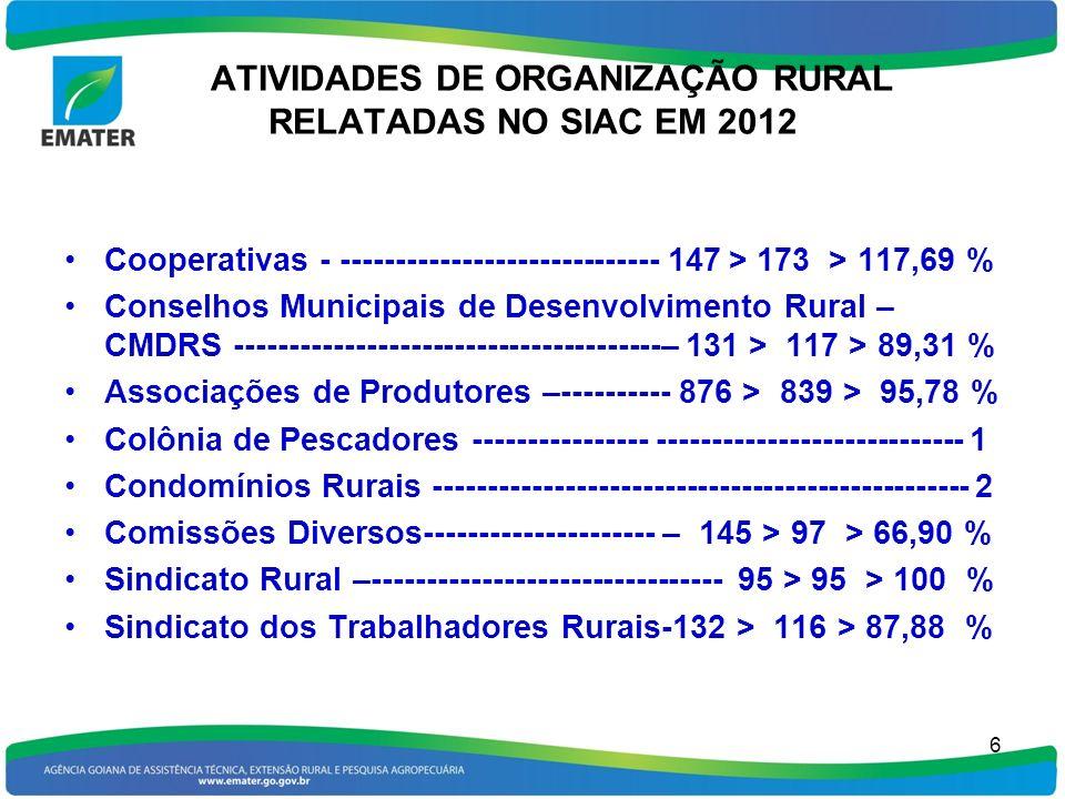 ATIVIDADES DE ORGANIZAÇÃO RURAL RELATADAS NO SIAC EM 2012 Cooperativas - ----------------------------- 147 > 173 > 117,69 % Conselhos Municipais de De
