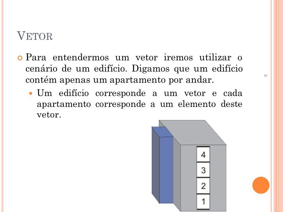 V ETOR -E XEMPLOS Algoritmo MediaTurma; VAR //algoritmo sem vetor NOME: caracter; N1, N2, MEDIA: real; I: inteiro; {CONTADOR} inicio para i <-1 ate 10 faca Escreva (Digite o nome do,i,º aluno:); Leia (NOME); Escreva (Digite a sua 1ª nota:); Leia (N1); Escreva (Digite a sua 2ª nota:); Leia (N2); MEDIA <-(N1 + N2) / 2; Escreva NOME, teve média igual a, MEDIA); fim_para; fim fimalgoritmo.
