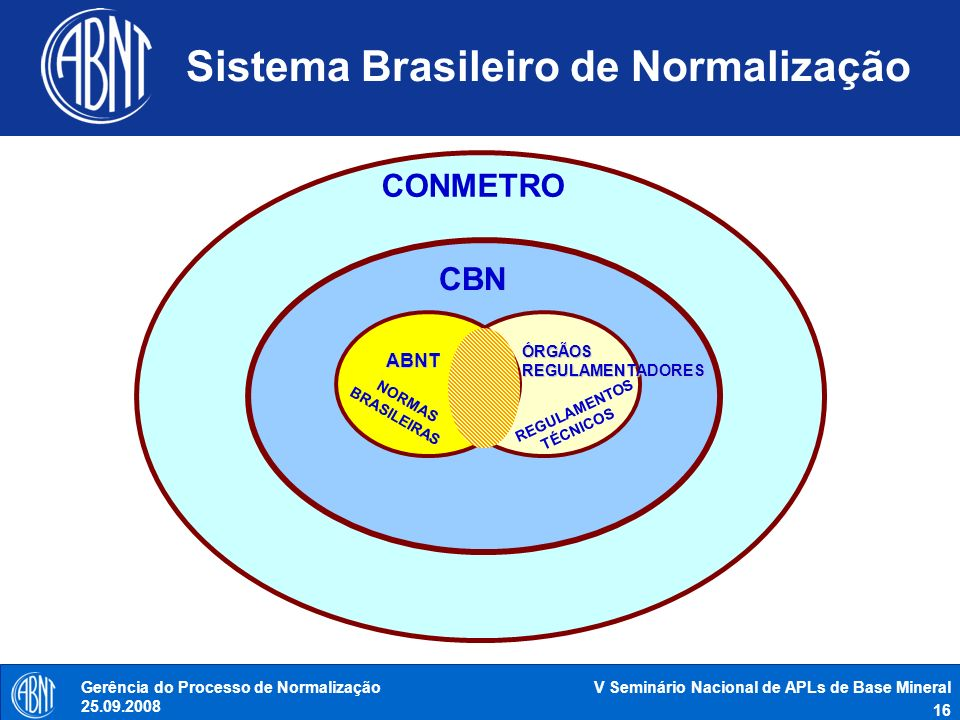 V Seminário Nacional de APLs de Base Mineral 16 Gerência do Processo de Normalização 25.09.2008 Sistema Brasileiro de Normalização ABNT REGULAMENTOS T