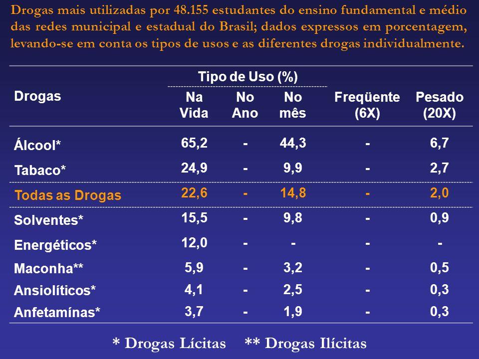 Drogas mais utilizadas por 48.155 estudantes do ensino fundamental e médio das redes municipal e estadual do Brasil; dados expressos em porcentagem, l