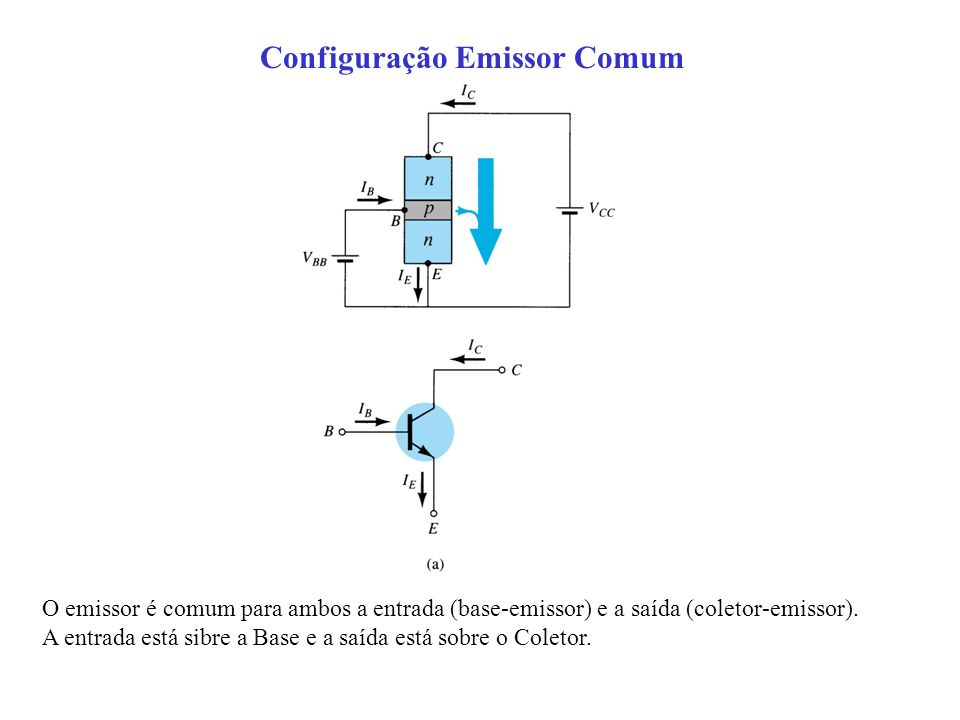 Configuração Emissor Comum O emissor é comum para ambos a entrada (base-emissor) e a saída (coletor-emissor). A entrada está sibre a Base e a saída es