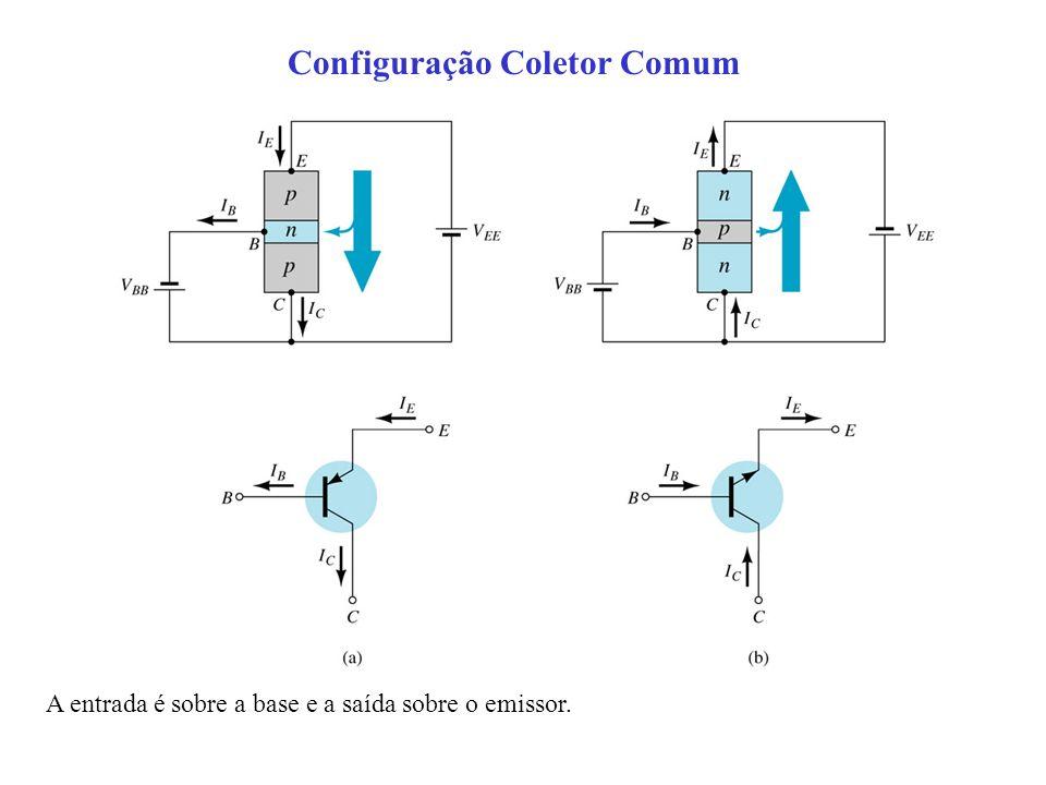 Configuração Coletor Comum A entrada é sobre a base e a saída sobre o emissor.