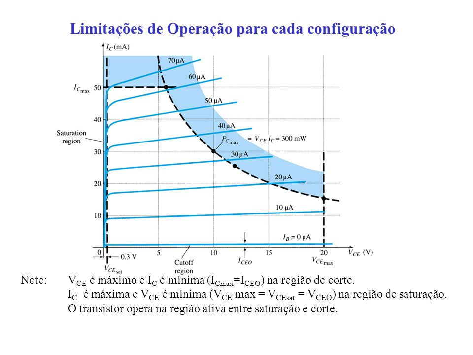 Limitações de Operação para cada configuração Note: V CE é máximo e I C é mínima (I Cmax =I CEO ) na região de corte. I C é máxima e V CE é mínima (V