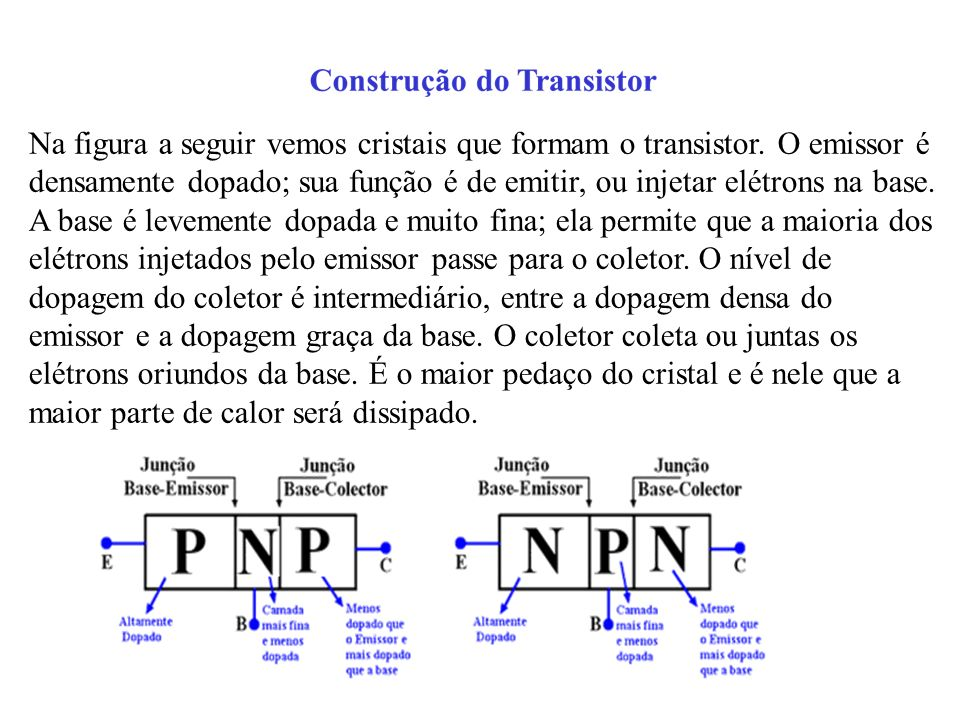 Na figura a seguir vemos cristais que formam o transistor. O emissor é densamente dopado; sua função é de emitir, ou injetar elétrons na base. A base