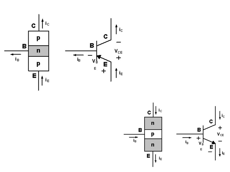 Limitações de Operação para cada configuração Note: V CE é máximo e I C é mínima (I Cmax =I CEO ) na região de corte.
