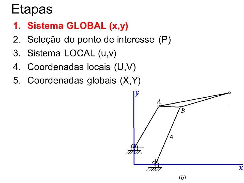 10 Etapas 1.Sistema GLOBAL (x,y) 2.Seleção do ponto de interesse (P) 3.Sistema LOCAL (u,v) 4.Coordenadas locais (U,V) 5.Coordenadas globais (X,Y)