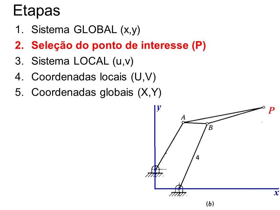 11 Etapas 1.Sistema GLOBAL (x,y) 2.Seleção do ponto de interesse (P) 3.Sistema LOCAL (u,v) 4.Coordenadas locais (U,V) 5.Coordenadas globais (X,Y)