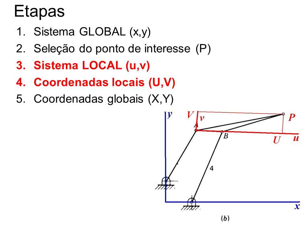 12 Etapas 1.Sistema GLOBAL (x,y) 2.Seleção do ponto de interesse (P) 3.Sistema LOCAL (u,v) 4.Coordenadas locais (U,V) 5.Coordenadas globais (X,Y)