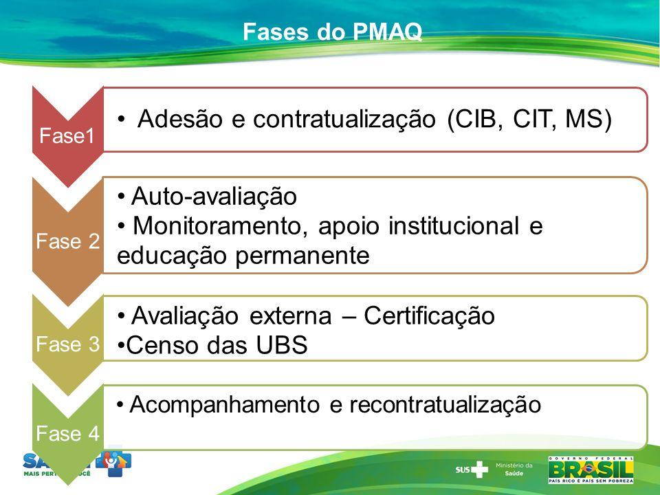 Fases do PMAQ Fase1 Adesão e contratualização (CIB, CIT, MS) Fase 2 Auto-avaliação Monitoramento, apoio institucional e educação permanente Fase 3 Ava