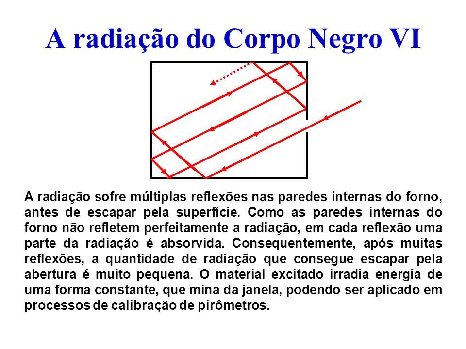 A radiação do Corpo Negro VI A radiação sofre múltiplas reflexões nas paredes internas do forno, antes de escapar pela superfície. Como as paredes int