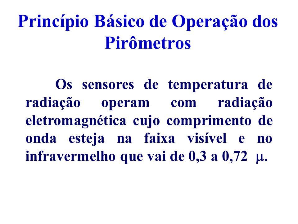 Princípio Básico de Operação dos Pirômetros Os sensores de temperatura de radiação operam com radiação eletromagnética cujo comprimento de onda esteja