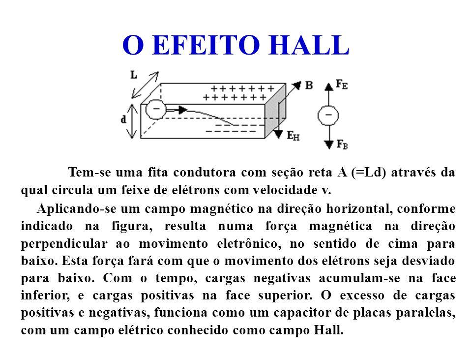 O EFEITO HALL Tem-se uma fita condutora com seção reta A (=Ld) através da qual circula um feixe de elétrons com velocidade v. Aplicando-se um campo ma