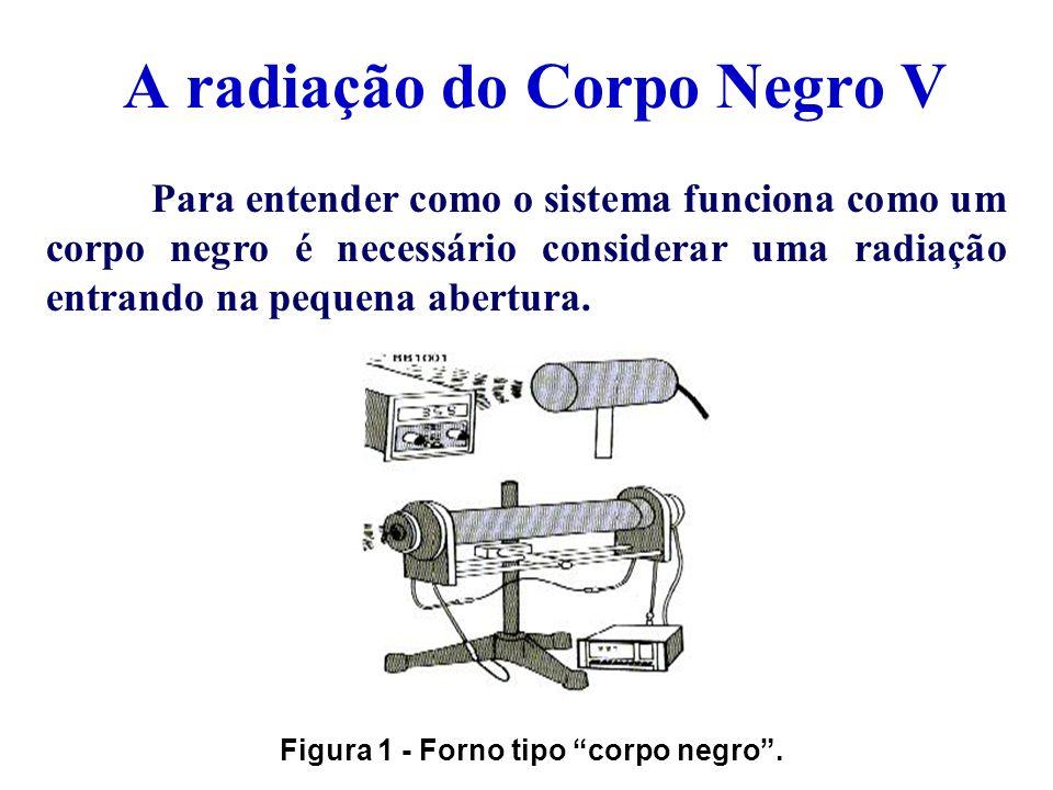 A radiação do Corpo Negro VI A radiação sofre múltiplas reflexões nas paredes internas do forno, antes de escapar pela superfície.