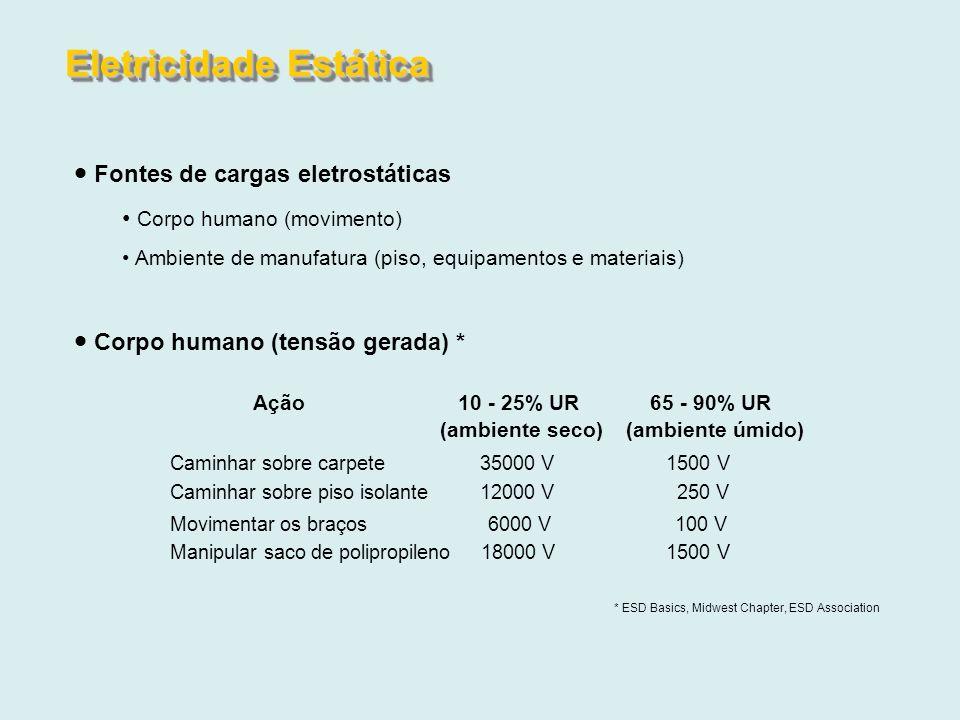 Fontes de cargas eletrostáticas Corpo humano (movimento) Ambiente de manufatura (piso, equipamentos e materiais) Corpo humano (tensão gerada) * Ação10