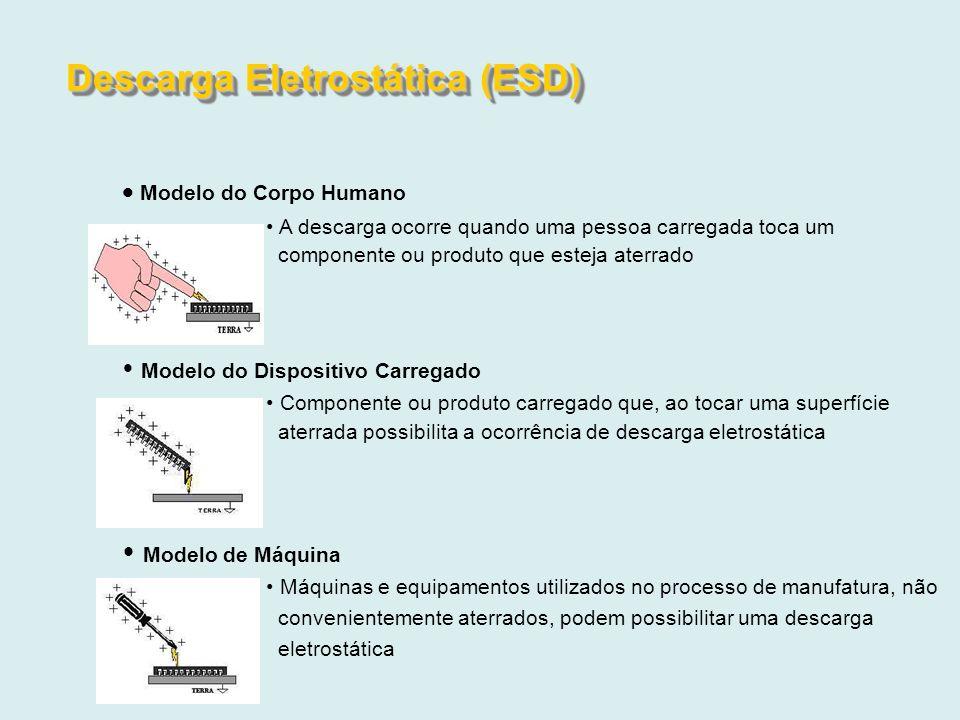 Modelo do Corpo Humano A descarga ocorre quando uma pessoa carregada toca um componente ou produto que esteja aterrado Modelo do Dispositivo Carregado