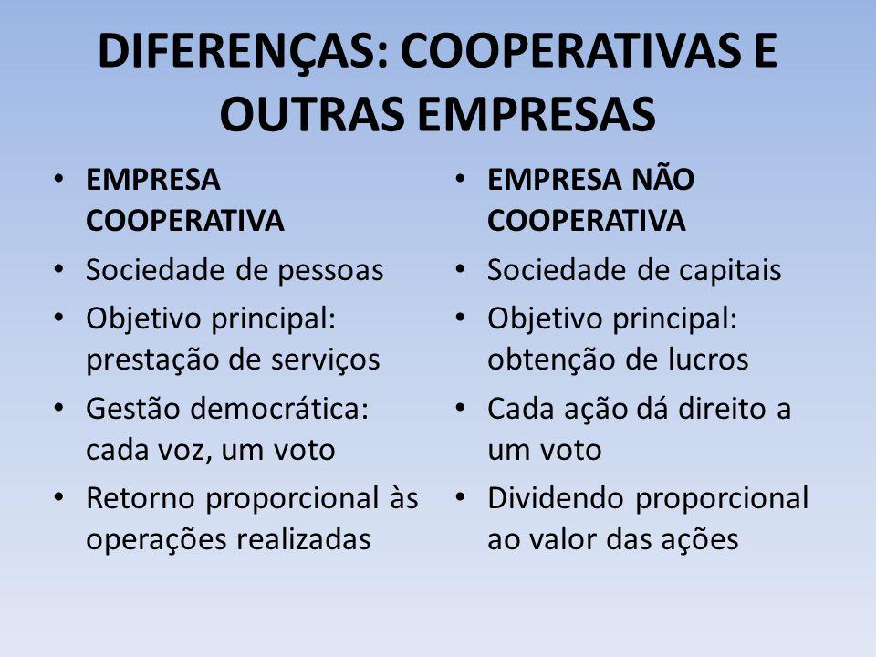 DIFERENÇAS: COOPERATIVAS E OUTRAS EMPRESAS EMPRESA COOPERATIVA Sociedade de pessoas Objetivo principal: prestação de serviços Gestão democrática: cada