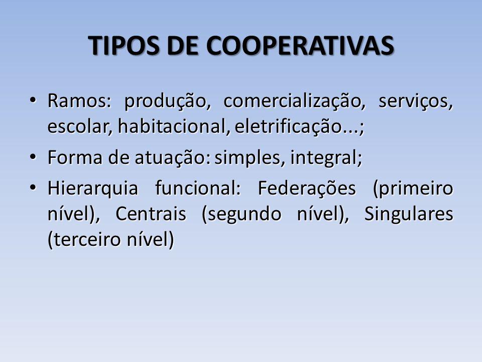 TIPOS DE COOPERATIVAS Ramos: produção, comercialização, serviços, escolar, habitacional, eletrificação...; Ramos: produção, comercialização, serviços,