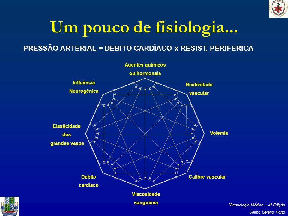 Um pouco de fisiologia... PRESSÃO ARTERIAL = DEBITO CARDÍACO x RESIST. PERIFERICA Reatividade vascular Volemia Calibre vascular Viscosidade sanguinea