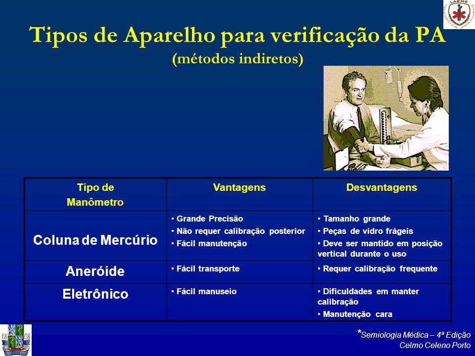 Tipos de Aparelho para verificação da PA (métodos indiretos) Tipo de Manômetro VantagensDesvantagens Coluna de Mercúrio Grande Precisão Não requer cal