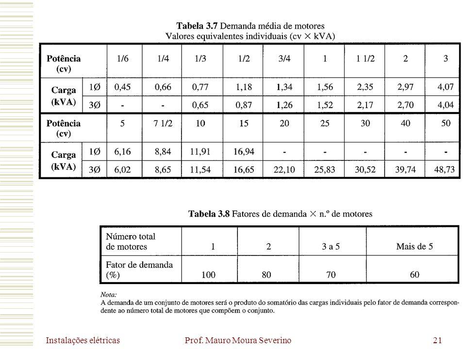 Instalações elétricas Prof. Mauro Moura Severino21
