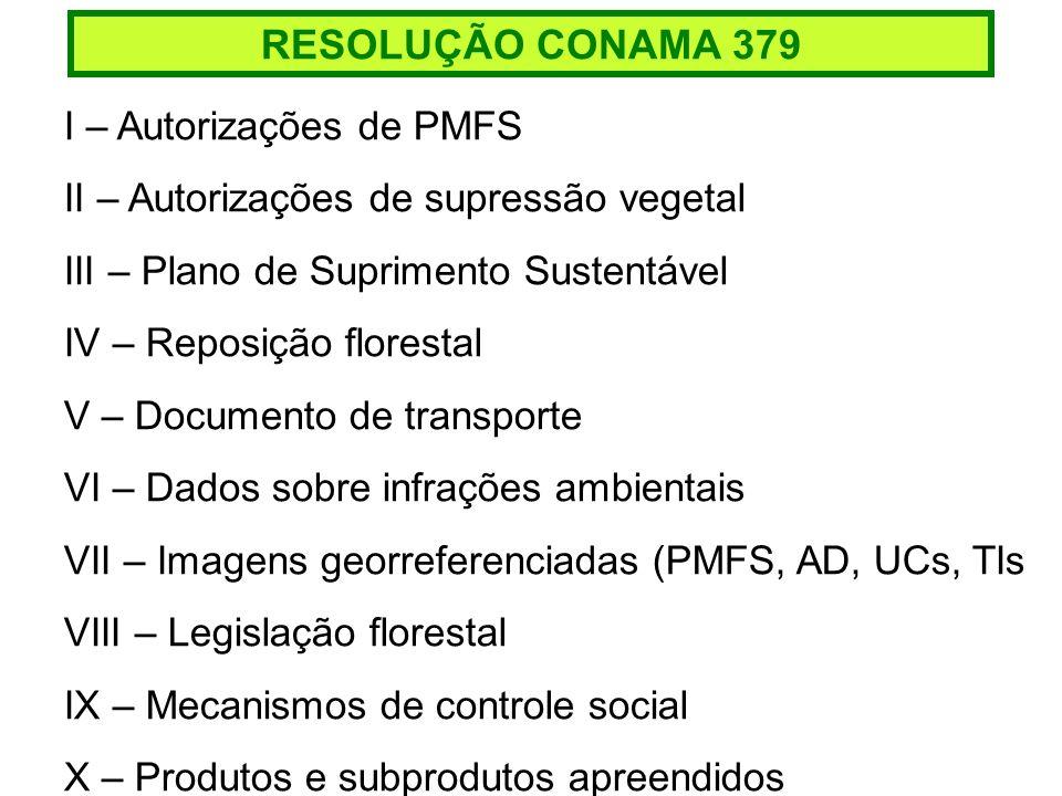 RESOLUÇÃO CONAMA 379 I – Autorizações de PMFS II – Autorizações de supressão vegetal III – Plano de Suprimento Sustentável IV – Reposição florestal V